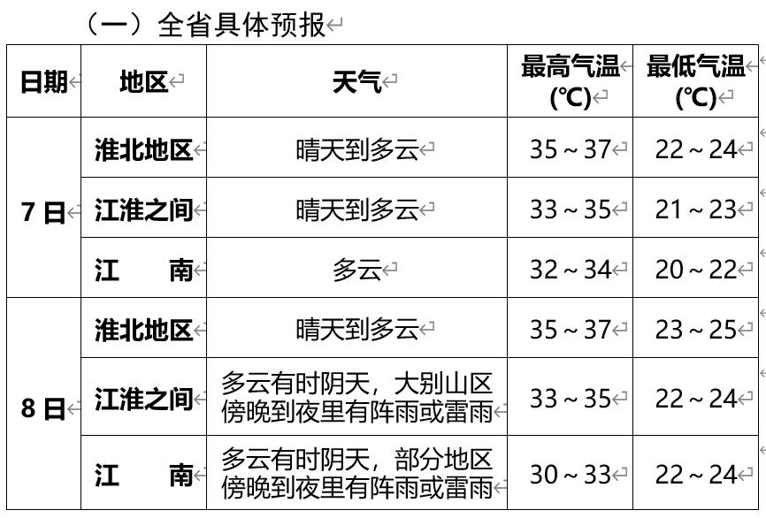 """高""""烤""""  今年高考期间安徽将出现35℃以上高温天气"""