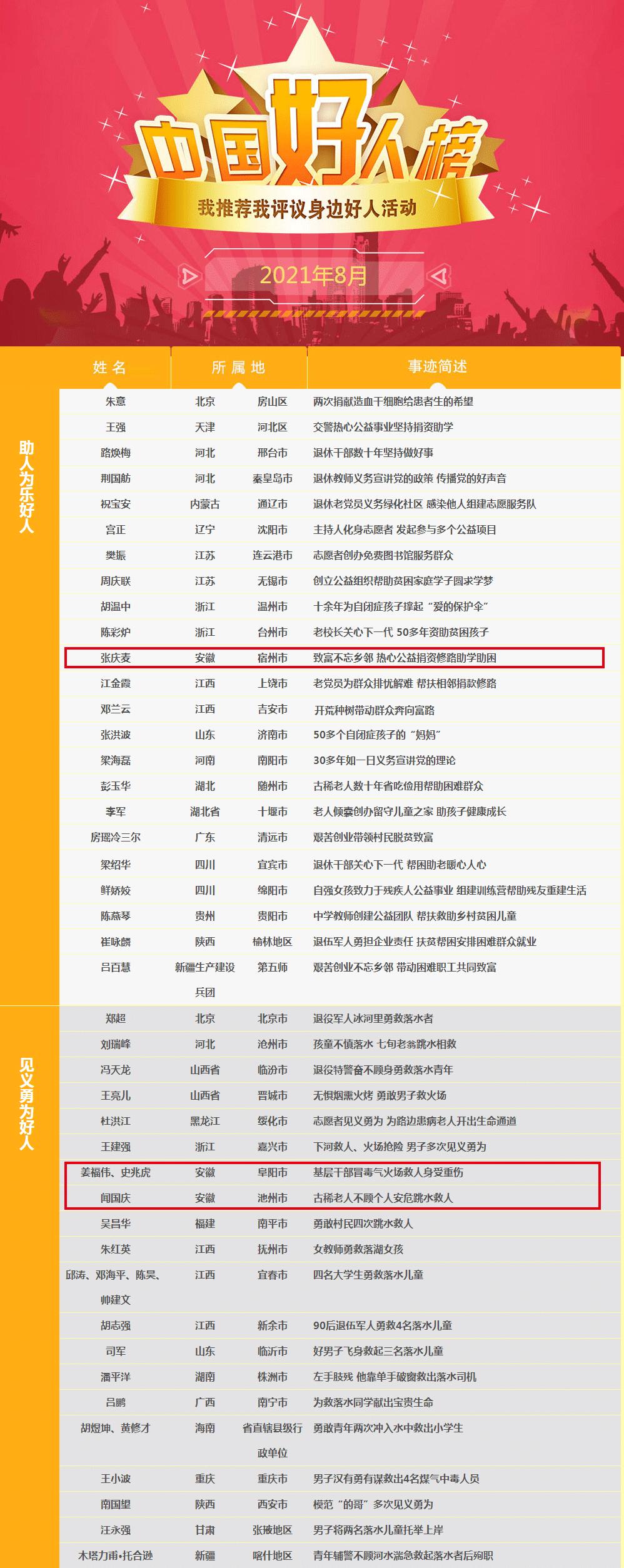 """8月""""中国好人榜""""发布,安徽这些人上榜"""